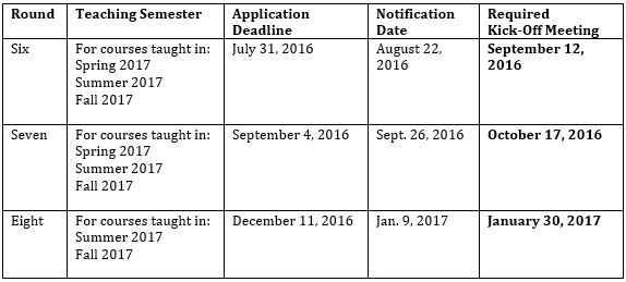 Table of deadlines and dates. See Printable RFP for an accessible version.